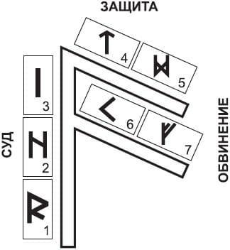 Руна Ансуз - толкование и значение