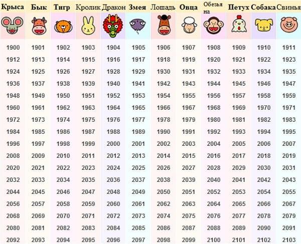 китайский гороскоп по дате и времени рождения