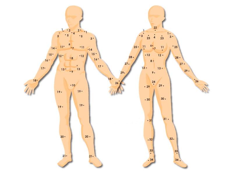 Значение родинок на теле: у мужчин и женщин Приметы  картинка